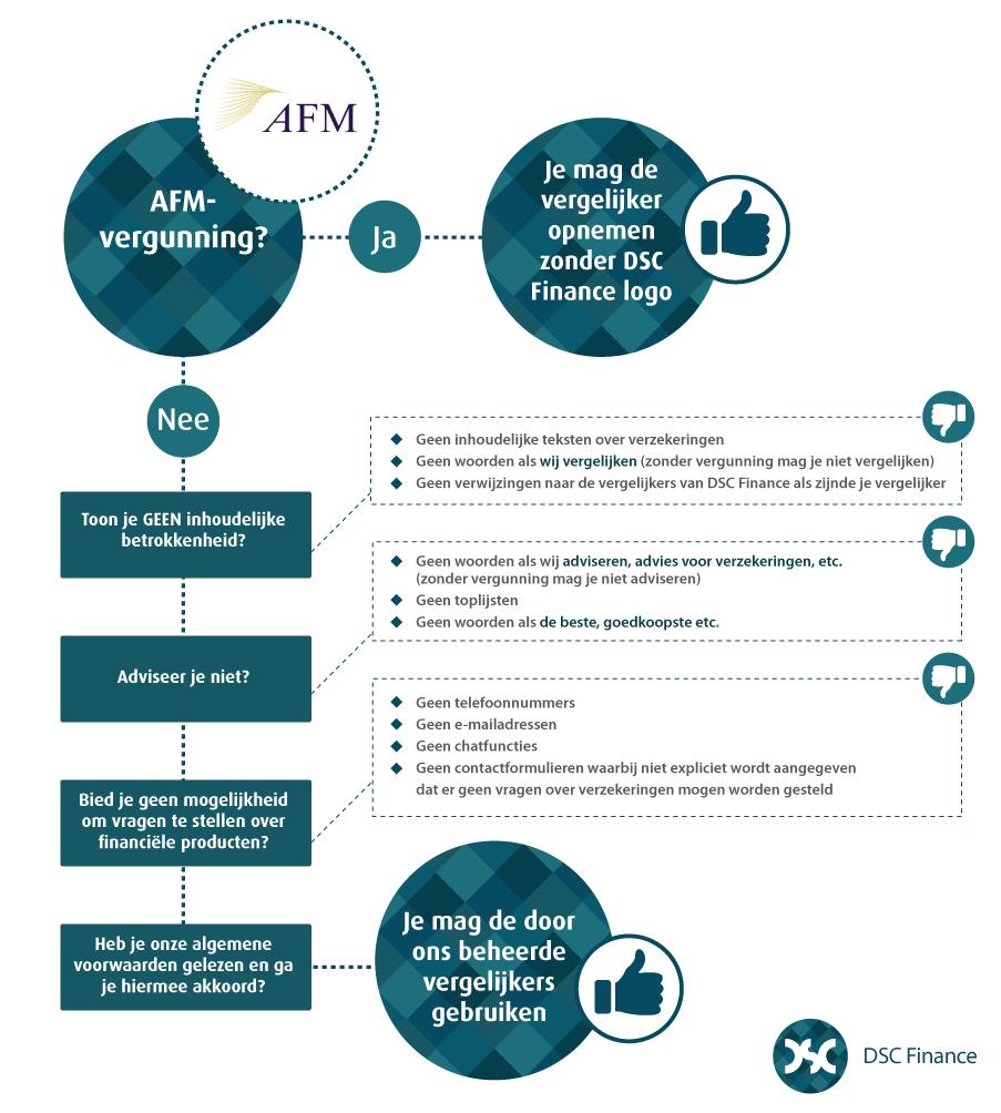 AFM regels vergelijkers